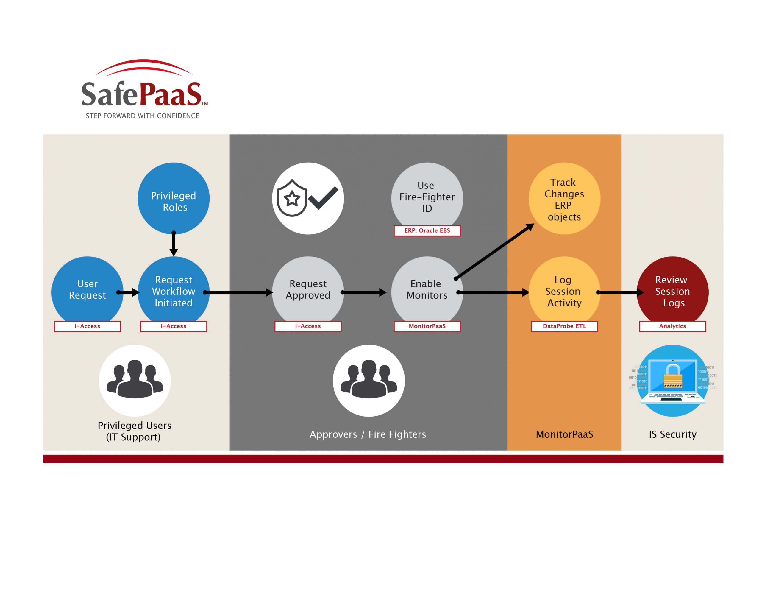 Access Management for all major ERPs