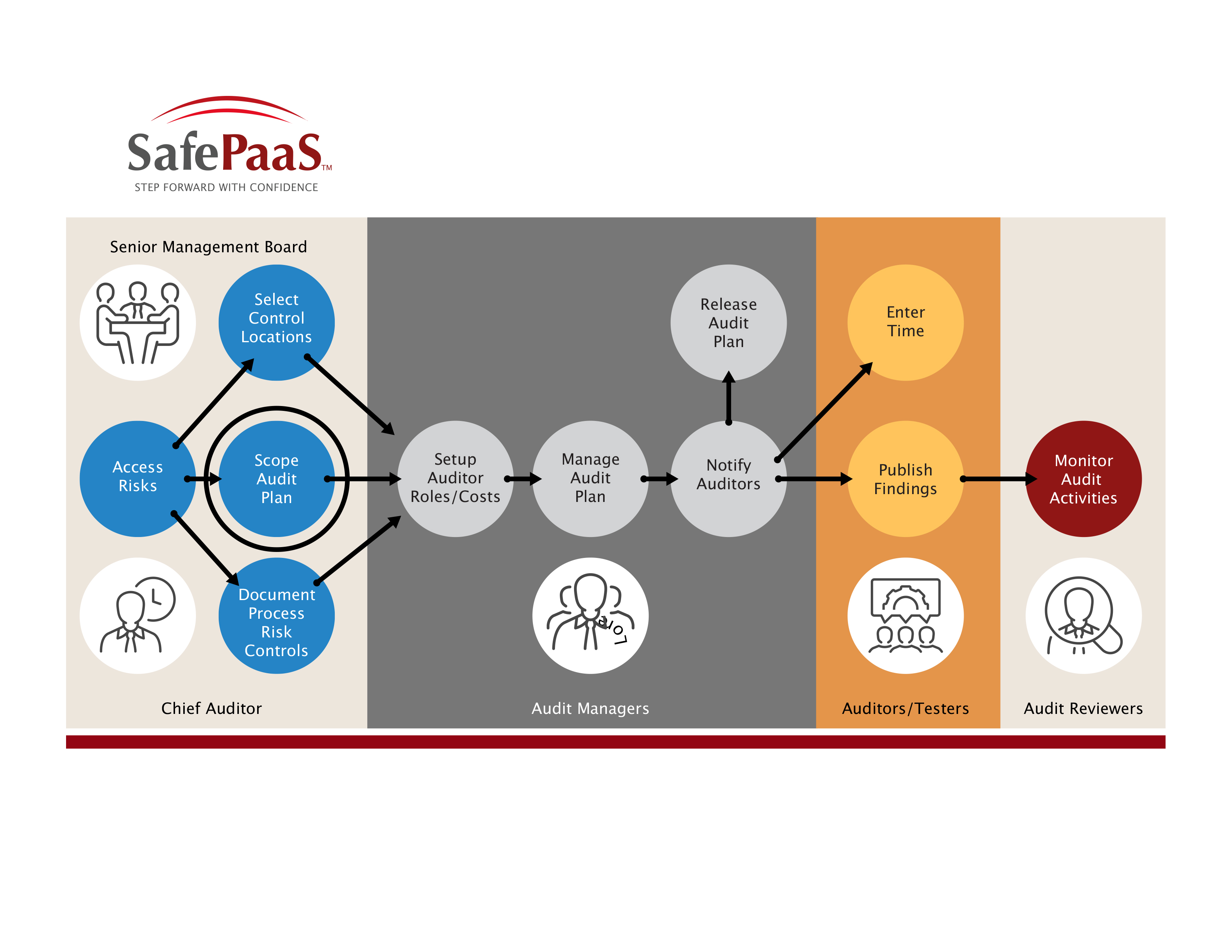 Audit Risk and Compliance Platform ARCPaaS™