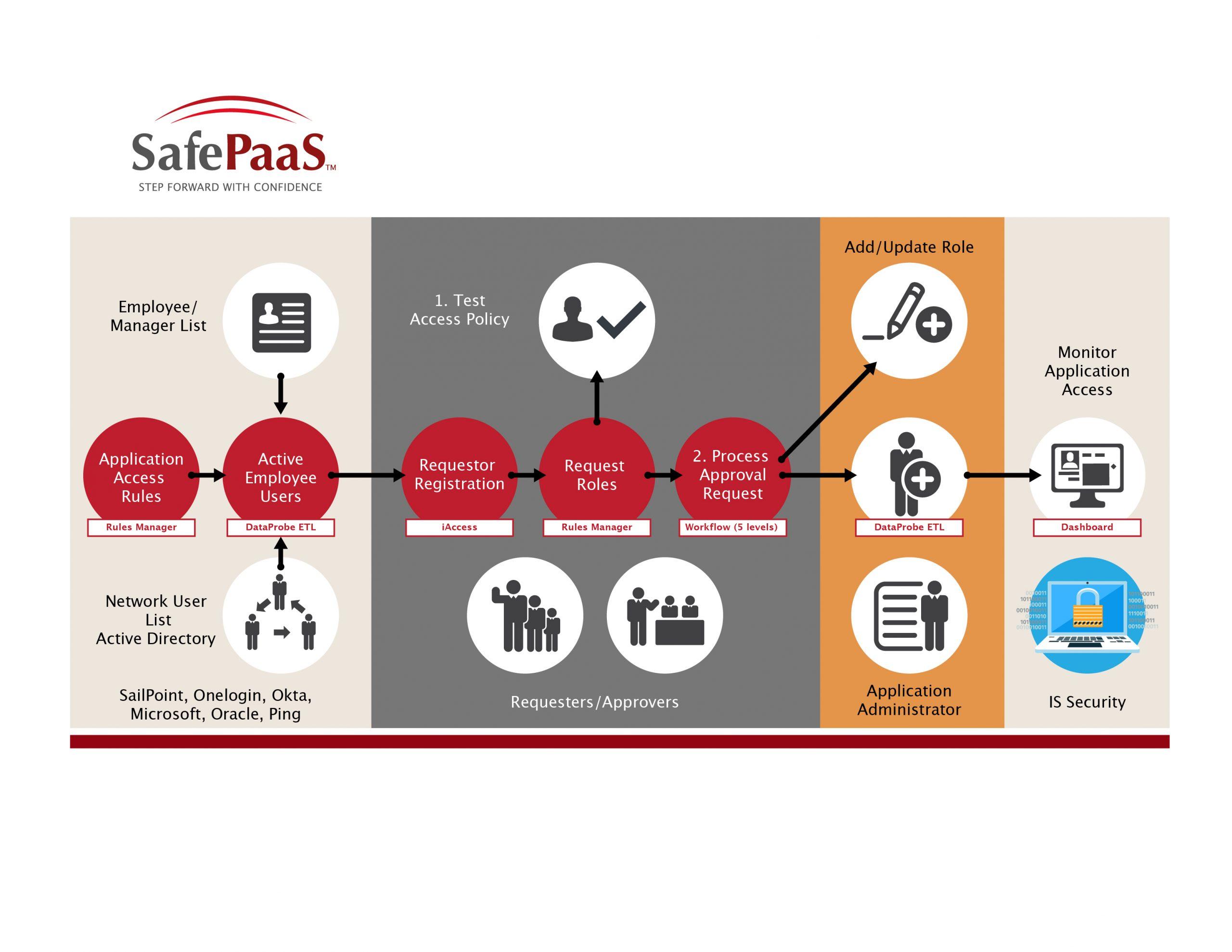 Prevent access risks in user access process