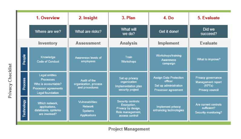 Data Governance Plan