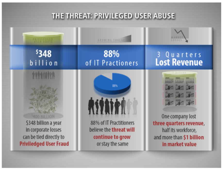 Privileged User Abuse Oracle EBS