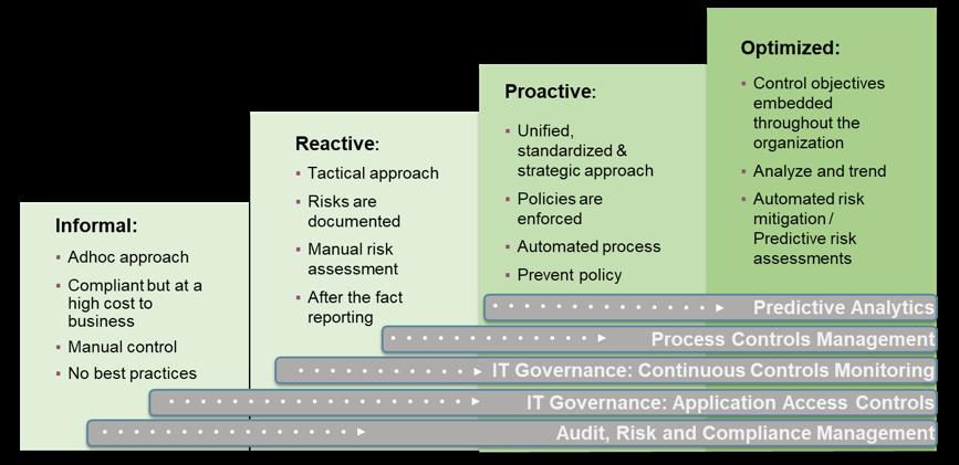 GRC Maturity Model